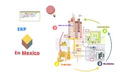 Copy of Administración de Sistemas ERP en México