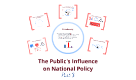 POL101(Part3): The Public's Influence on National Policy