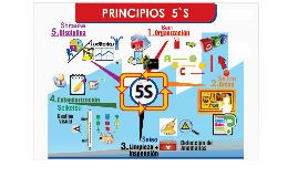 Copy of EXPOSICIÓN LAS 5S