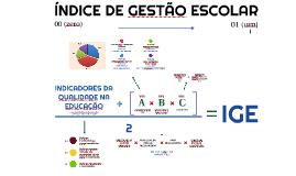 ÍNDICE DE GESTÃO ESCOLAR