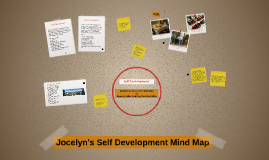 Self Development Mind Map