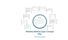 Copy of Diabetes Mellitus Type 1