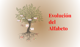 Copy of Evolución del Alfabeto