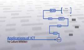 Copy of Applications of ICT