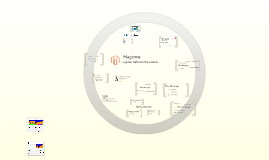 Magento - a peak behind the scenes
