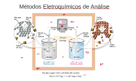 Copy of Metodos Electroquimicos de Analise