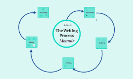11th- The Writing Process