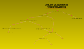 Polarité moléculaire et forces intermoléculaires