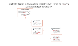 Students' Errors in Translating Narrative Text Based on Dula