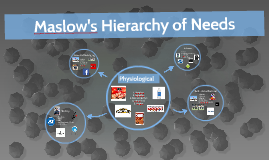 Maslow's Hierarcy of Needs