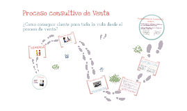 Copy of GM Difference, Proceso Consultivo de Venta