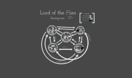 Lord of the Flies Sociogram