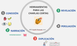 HERRAMIENTAS PARA LAS CHARLAS CORTAS