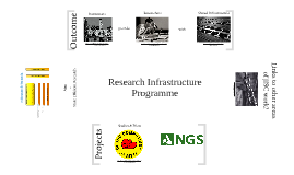 Research Infrastructure Programme