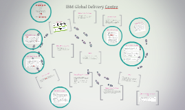 Copy of IBM Global Delivery Centre