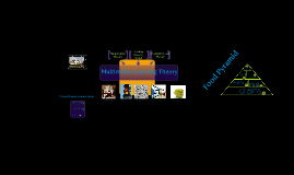 Copy of Multimedia Learning Theory