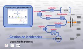 Copy of Diagrama de procesos