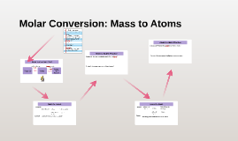 Copy of Moles to Atoms (Molecules/Particles)
