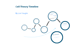 Cell Theory Concept Map.All About Cell Theory Timeline Biology Dictionary Kidskunst Info
