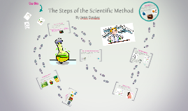 Copy of The Steps of the Scientific Method