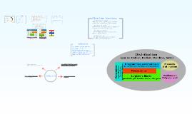 Copy of Architecture du noyau LInux