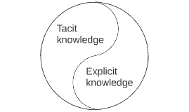 Yin-yang Teacher Competences