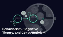 Behaviorism, Cognitive Theory, and Constructivism