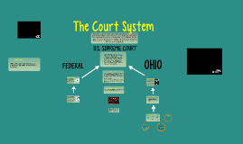 Copy of The Court System