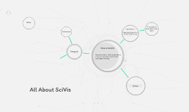 All About SciVis