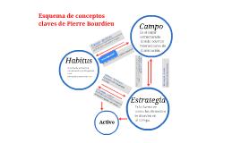 Copy of Esquema de conceptos claves de Pierre Bourdieu