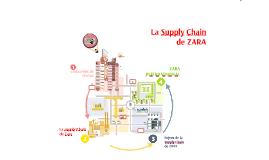 Copy of La chaîne Logistique de ZARA