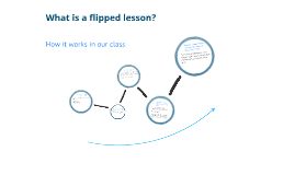 Flipped Lessons @ MCP