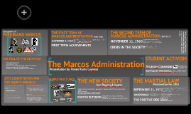 Copy of The Marcos Adminsitration (1965-1986)
