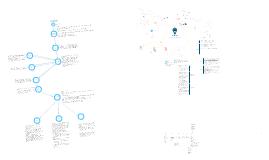 Copy of Brainstorming Mindmaps