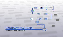 Copy of MANUFACTURA LIMPIA