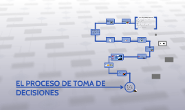 Copy of EL PROCESO DE TOMA DE DECISIONES