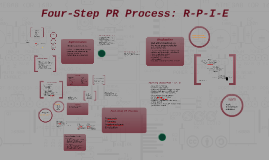 Four Step PR Process: R-A-C-E