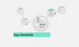 Biogas y Biocombustible