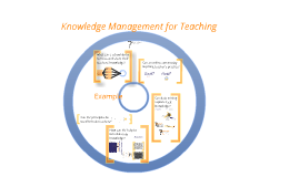 Knowledge Management for Teaching