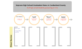 Improve High School Graduation Rates in Cumberland County