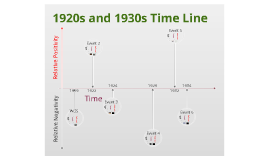 Copy of 1920s and 1930s Timeline Template