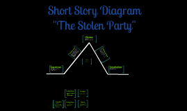 "Copy of Short Story Diagram-""The Stolen Party"""