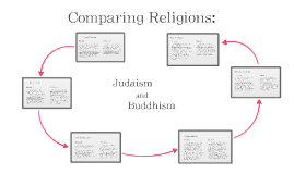 Comparing Religions: