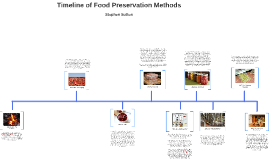 Copy of Timeline of Food Preservation Methods