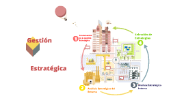Fundamentos De La Gestión Estratégica