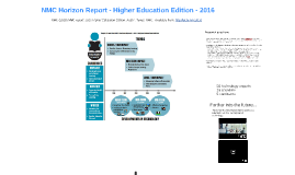 NMC (2016) Horizon report: Higher Education Edition