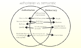 Copy of Authoritarian vs. Democratic