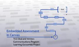 Program Learning Assessments