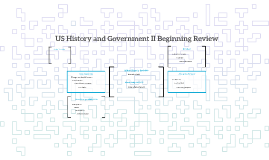 US History and Government II Beginning Review