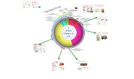 Copy of AP Bio- Evolution 7:  Brief History of Life